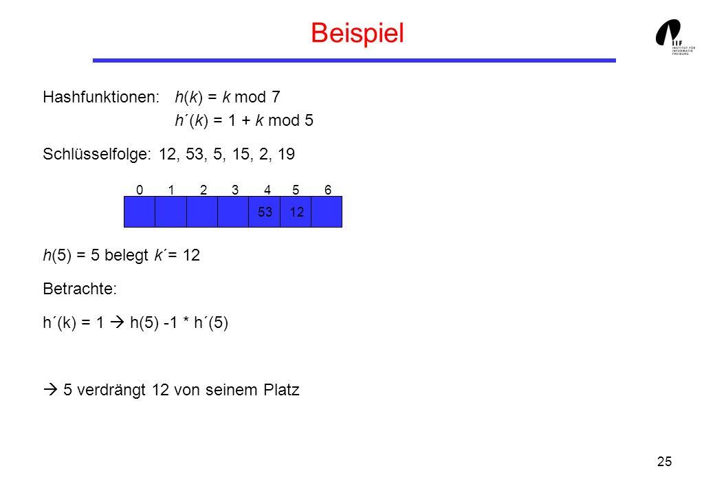 25 Beispiel Hashfunktionen:h(k) = k mod 7 h´(k) = 1 + k mod 5 Schlüsselfolge: 12, 53, 5, 15, 2, 19 h(5) = 5 belegt k´= 12 Betrachte: h´(k) = 1 h(5) -1