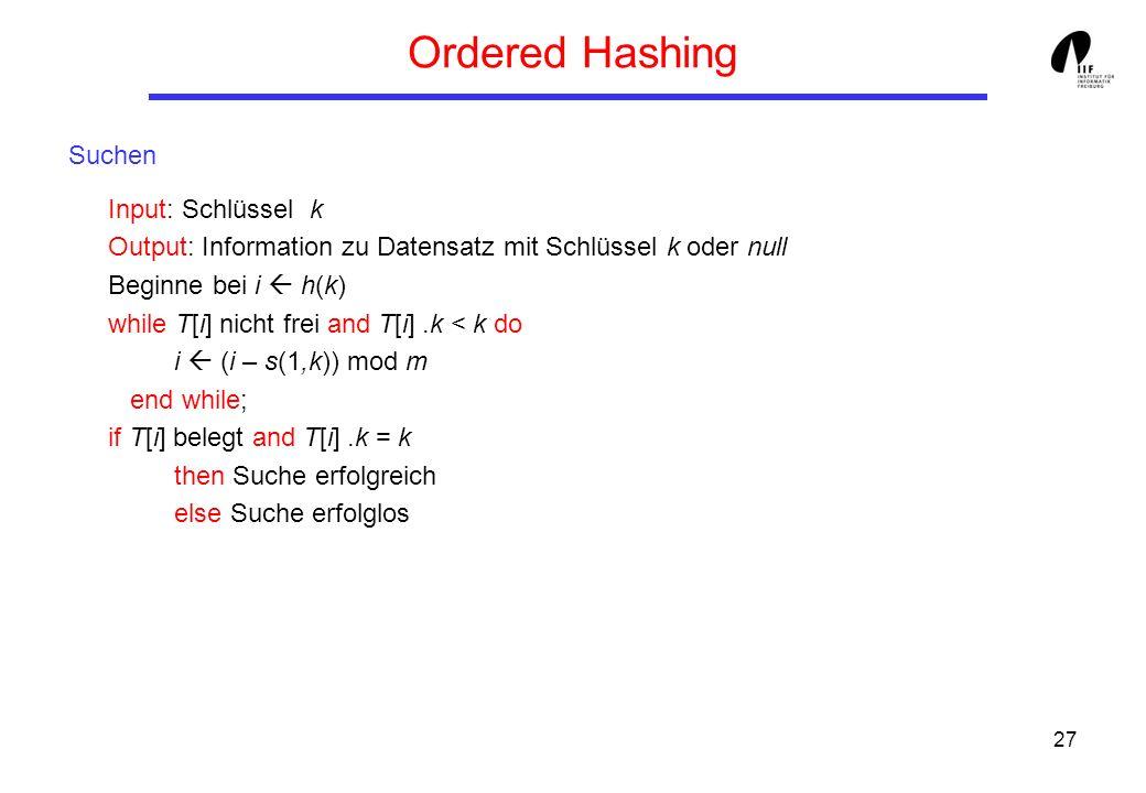 27 Ordered Hashing Suchen Input: Schlüssel k Output: Information zu Datensatz mit Schlüssel k oder null Beginne bei i h(k) while T[i] nicht frei and T