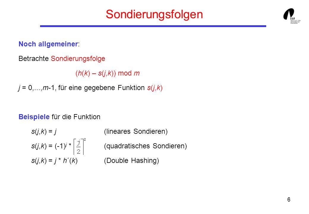 27 Ordered Hashing Suchen Input: Schlüssel k Output: Information zu Datensatz mit Schlüssel k oder null Beginne bei i h(k) while T[i] nicht frei and T[i].k < k do i (i – s(1,k)) mod m end while; if T[i] belegt and T[i].k = k then Suche erfolgreich else Suche erfolglos