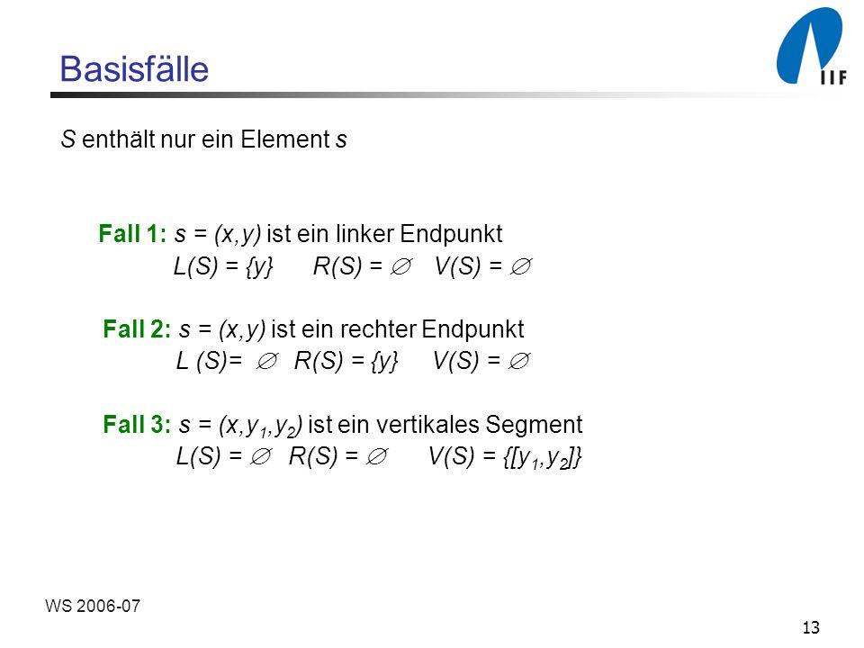 13 WS 2006-07 Basisfälle S enthält nur ein Element s Fall 1: s = (x,y) ist ein linker Endpunkt L(S) = {y} R(S) = V(S) = Fall 2: s = (x,y) ist ein rechter Endpunkt L (S)= R(S) = {y} V(S) = Fall 3: s = (x,y 1,y 2 ) ist ein vertikales Segment L(S) = R(S) = V(S) = {[y 1,y 2 ]}
