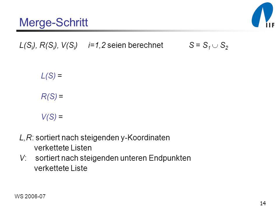 14 WS 2006-07 Merge-Schritt L(S i ), R(S i ), V(S i ) i=1,2 seien berechnet S = S 1 S 2 L(S) = R(S) = V(S) = L,R: sortiert nach steigenden y-Koordinaten verkettete Listen V: sortiert nach steigenden unteren Endpunkten verkettete Liste