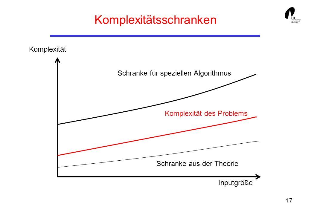 17 Komplexitätsschranken Schranke für speziellen Algorithmus Komplexität des Problems Schranke aus der Theorie Inputgröße Komplexität
