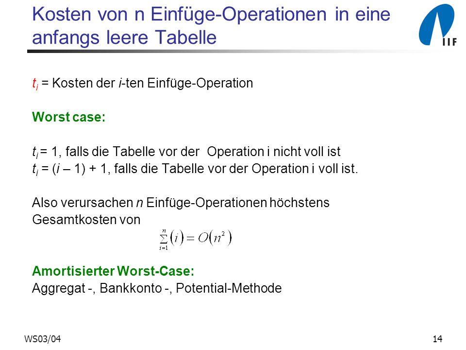 14WS03/04 Kosten von n Einfüge-Operationen in eine anfangs leere Tabelle t i = Kosten der i-ten Einfüge-Operation Worst case: t i = 1, falls die Tabelle vor der Operation i nicht voll ist t i = (i – 1) + 1, falls die Tabelle vor der Operation i voll ist.