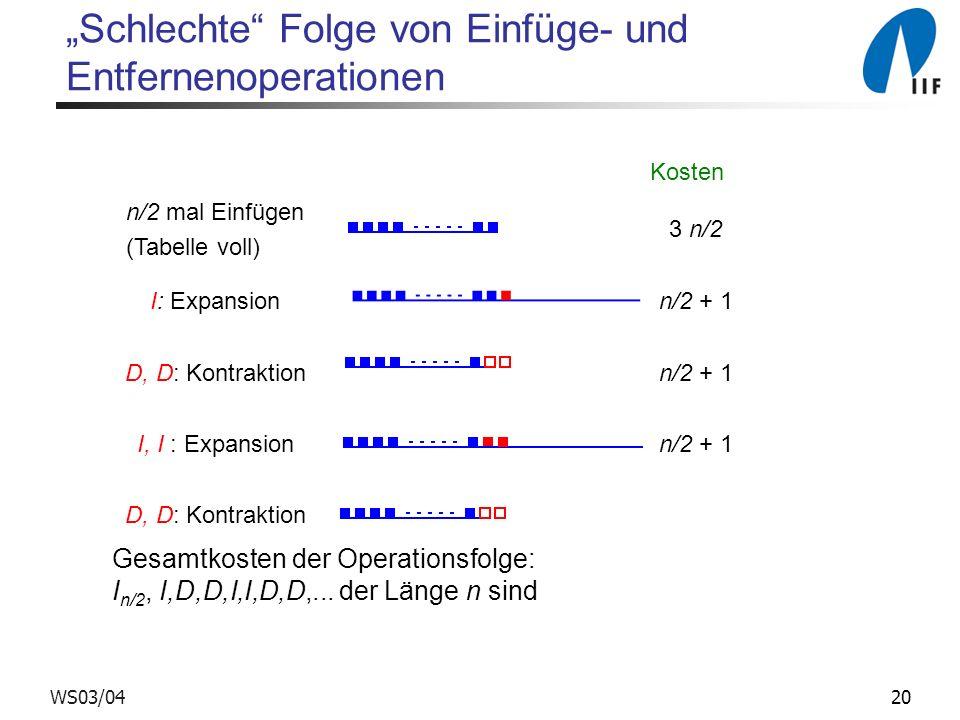 20WS03/04 Schlechte Folge von Einfüge- und Entfernenoperationen Kosten n/2 mal Einfügen (Tabelle voll) 3 n/2 I: Expansionn/2 + 1 D, D: Kontraktionn/2 + 1 I, I : Expansionn/2 + 1 D, D: Kontraktion Gesamtkosten der Operationsfolge: I n/2, I,D,D,I,I,D,D,...