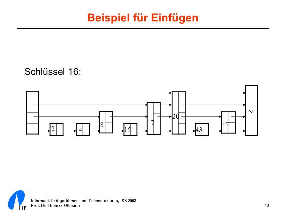 Informatik II: Algorithmen und Datenstrukturen, SS 2008 Prof. Dr. Thomas Ottmann13 Beispiel für Einfügen 2 4 8 15 17 20 43 47 Schlüssel 16: