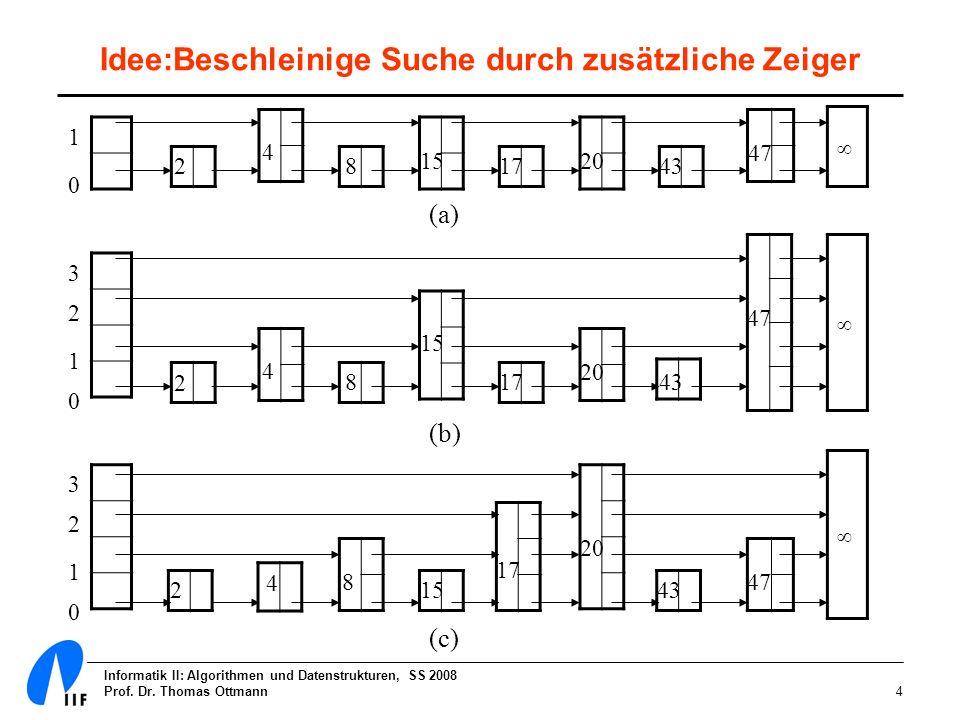 Informatik II: Algorithmen und Datenstrukturen, SS 2008 Prof. Dr. Thomas Ottmann4 1 0 2 4 8 15 17 20 43 47 1 0 2 4 8 15 17 20 43 47 3 2 2 4 8 15 17 20