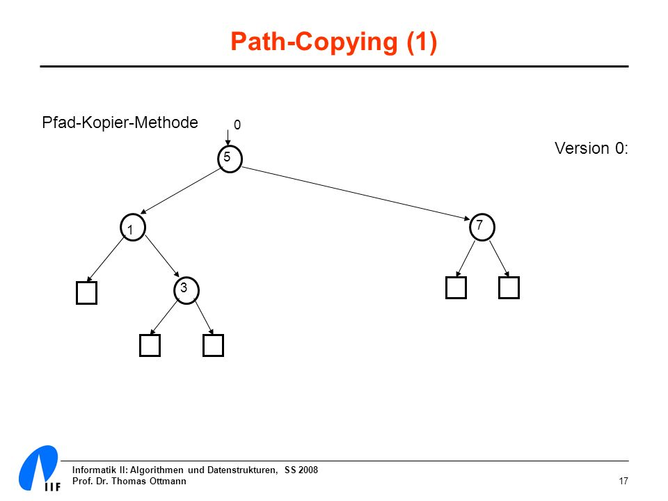 Informatik II: Algorithmen und Datenstrukturen, SS 2008 Prof. Dr. Thomas Ottmann17 Path-Copying (1) Pfad-Kopier-Methode 5 1 7 3 0 Version 0: