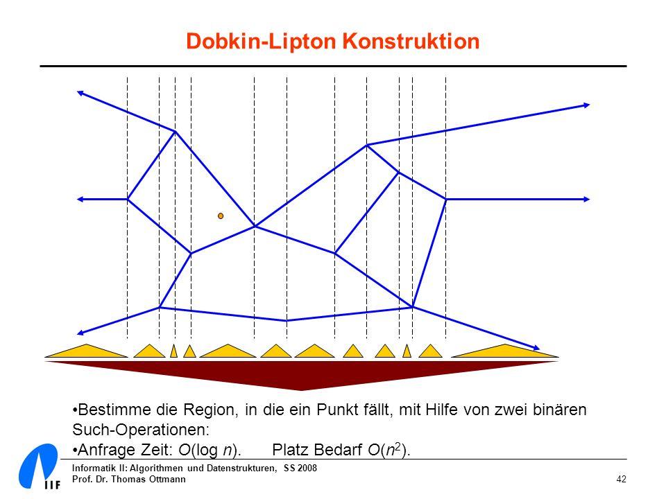 Informatik II: Algorithmen und Datenstrukturen, SS 2008 Prof. Dr. Thomas Ottmann42 Dobkin-Lipton Konstruktion Bestimme die Region, in die ein Punkt fä