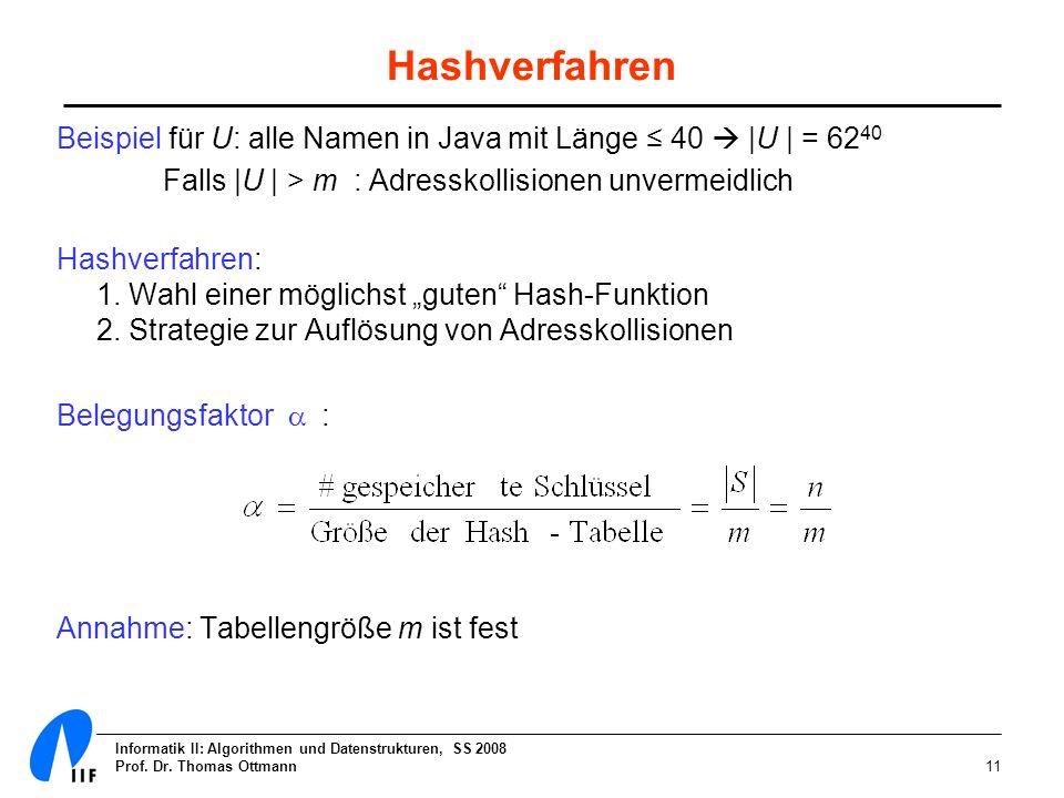 Informatik II: Algorithmen und Datenstrukturen, SS 2008 Prof. Dr. Thomas Ottmann11 Hashverfahren Beispiel für U: alle Namen in Java mit Länge 40 |U |