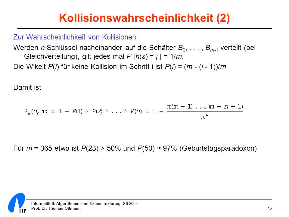 Informatik II: Algorithmen und Datenstrukturen, SS 2008 Prof. Dr. Thomas Ottmann15 Kollisionswahrscheinlichkeit (2) Zur Wahrscheinlichkeit von Kollisi