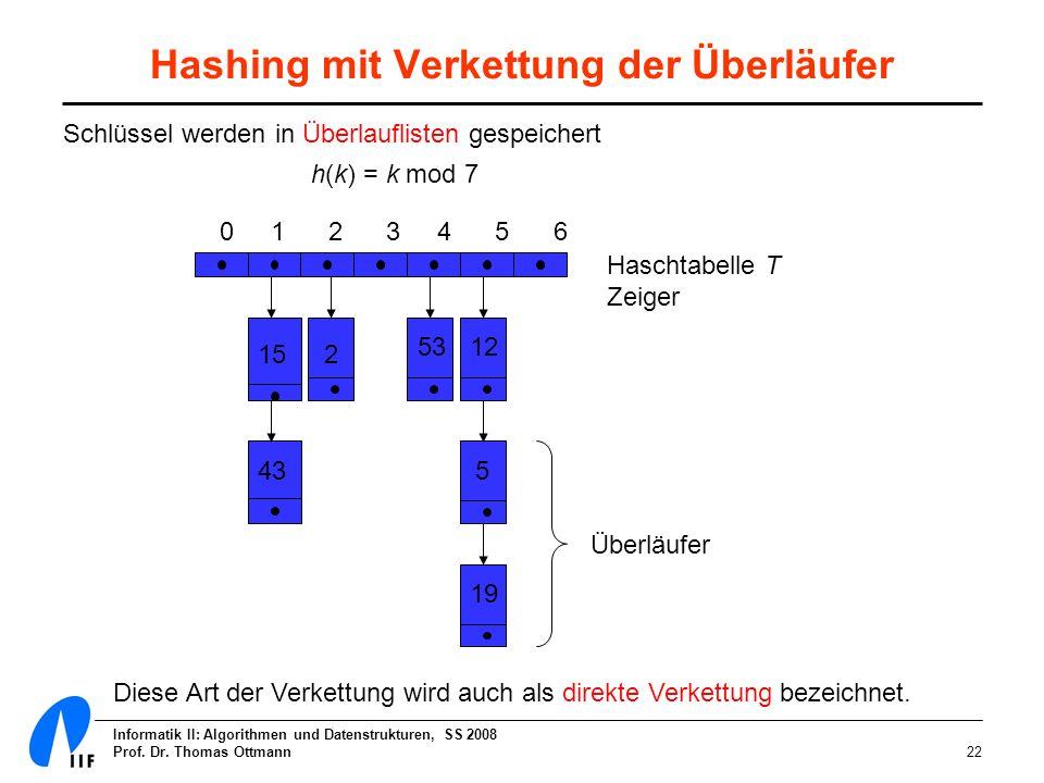 Informatik II: Algorithmen und Datenstrukturen, SS 2008 Prof. Dr. Thomas Ottmann22 Hashing mit Verkettung der Überläufer Schlüssel werden in Überlaufl