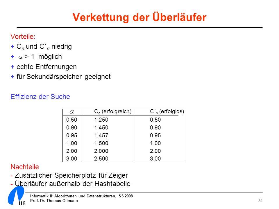 Informatik II: Algorithmen und Datenstrukturen, SS 2008 Prof. Dr. Thomas Ottmann25 Verkettung der Überläufer Vorteile: + C n und C´ n niedrig + > 1 mö