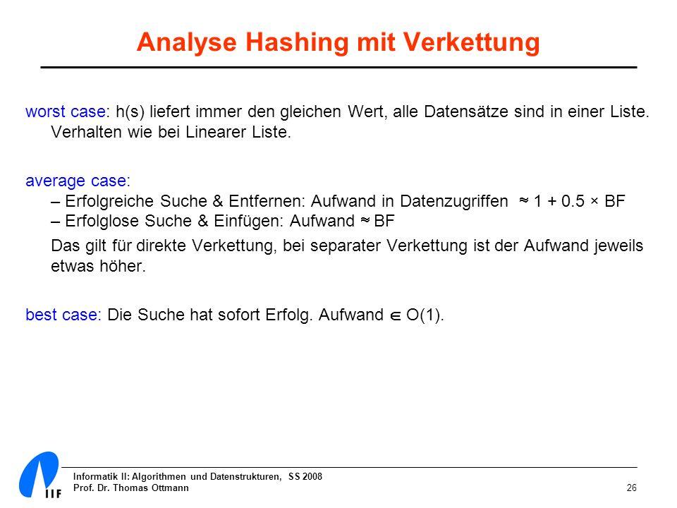 Informatik II: Algorithmen und Datenstrukturen, SS 2008 Prof. Dr. Thomas Ottmann26 worst case: h(s) liefert immer den gleichen Wert, alle Datensätze s