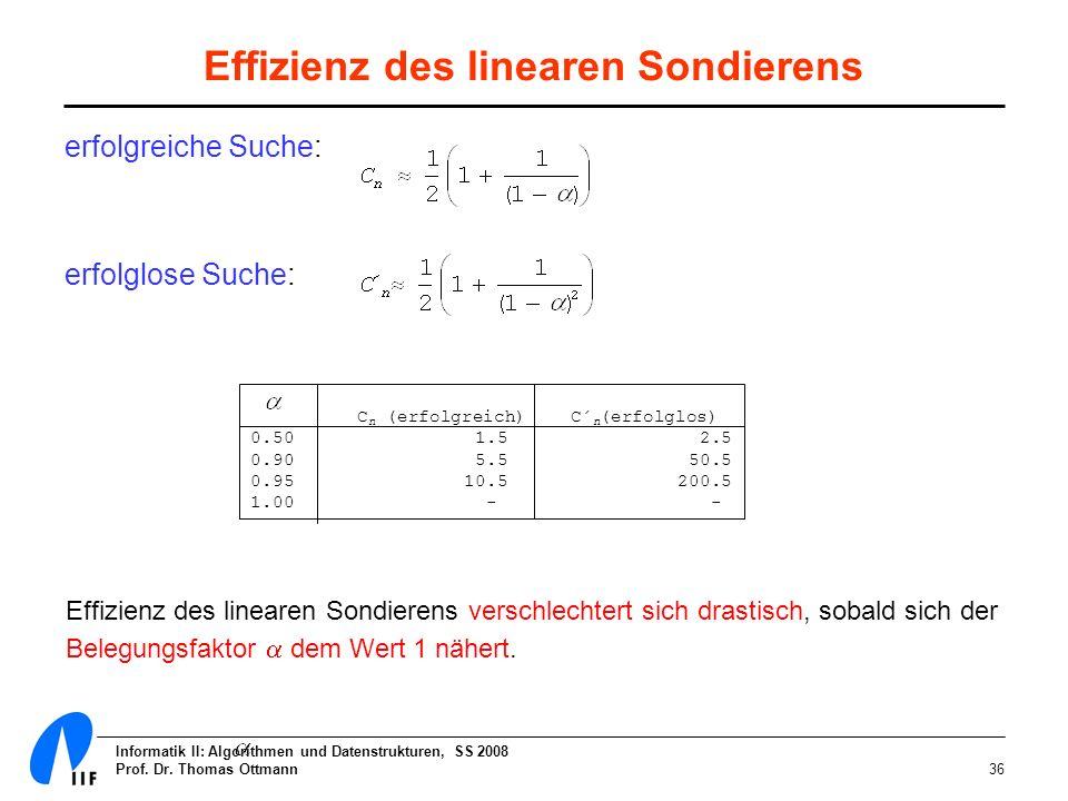 Informatik II: Algorithmen und Datenstrukturen, SS 2008 Prof. Dr. Thomas Ottmann36 Effizienz des linearen Sondierens erfolgreiche Suche: erfolglose Su