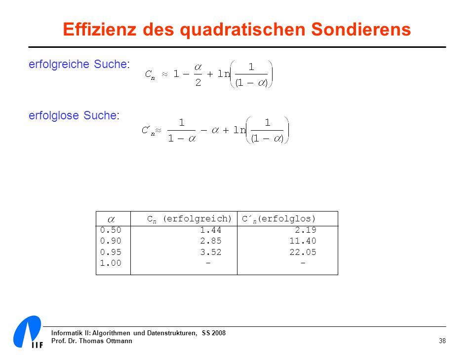 Informatik II: Algorithmen und Datenstrukturen, SS 2008 Prof. Dr. Thomas Ottmann38 Effizienz des quadratischen Sondierens erfolgreiche Suche: erfolglo