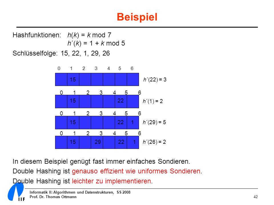 Informatik II: Algorithmen und Datenstrukturen, SS 2008 Prof. Dr. Thomas Ottmann42 Beispiel Hashfunktionen:h(k) = k mod 7 h´(k) = 1 + k mod 5 Schlüsse