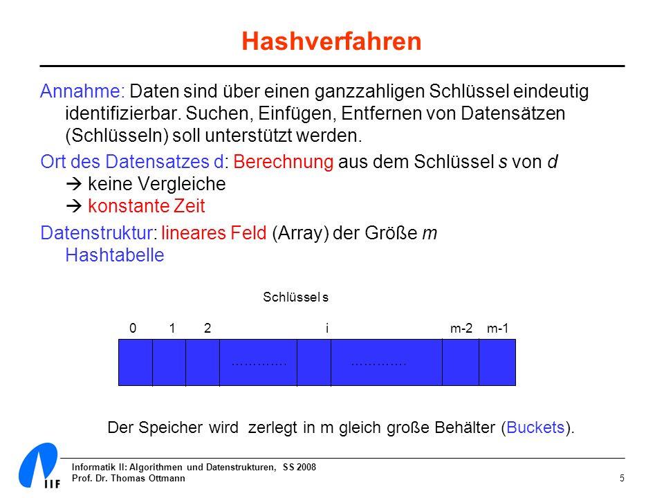 Informatik II: Algorithmen und Datenstrukturen, SS 2008 Prof. Dr. Thomas Ottmann5 Hashverfahren Annahme: Daten sind über einen ganzzahligen Schlüssel
