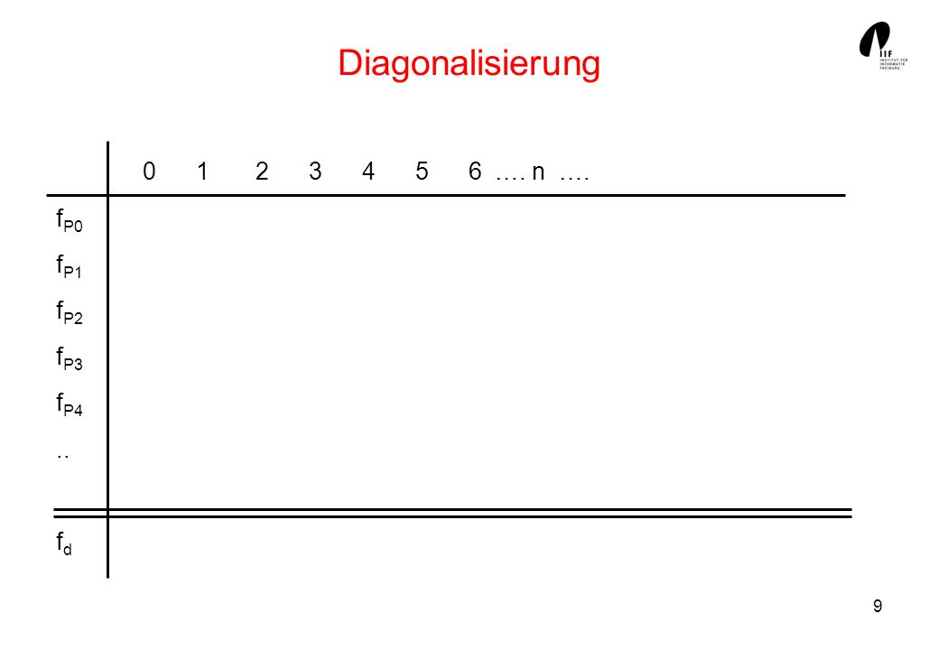 9 Diagonalisierung 0 1 2 3 4 5 6 …. n …. f P0 f P1 f P2 f P3 f P4.. f d