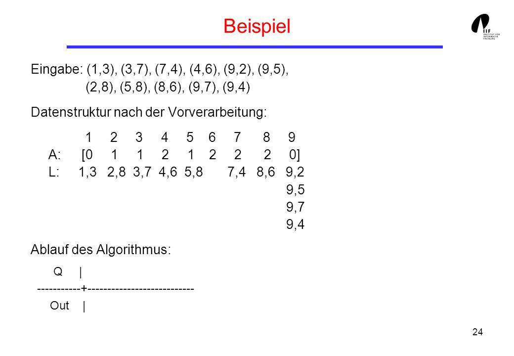24 Beispiel Eingabe: (1,3), (3,7), (7,4), (4,6), (9,2), (9,5), (2,8), (5,8), (8,6), (9,7), (9,4) Datenstruktur nach der Vorverarbeitung: 1 2 3 4 5 6 7