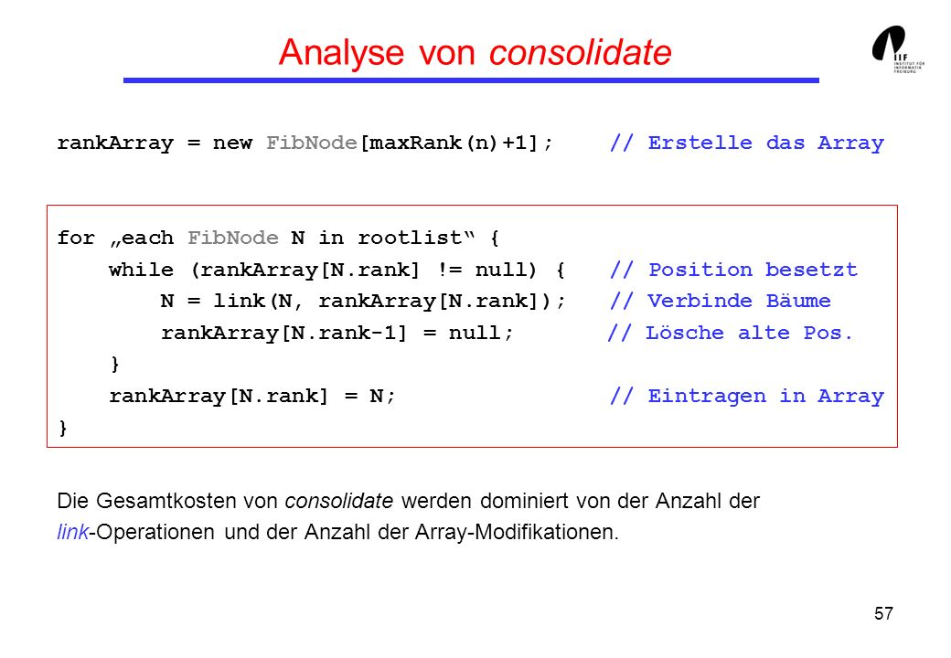 57 Analyse von consolidate rankArray = new FibNode[maxRank(n)+1]; // Erstelle das Array for each FibNode N in rootlist { while (rankArray[N.rank] != null) { // Position besetzt N = link(N, rankArray[N.rank]); // Verbinde Bäume rankArray[N.rank-1] = null; // Lösche alte Pos.