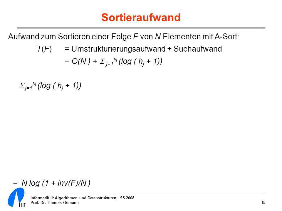 Informatik II: Algorithmen und Datenstrukturen, SS 2008 Prof. Dr. Thomas Ottmann15 Sortieraufwand Aufwand zum Sortieren einer Folge F von N Elementen