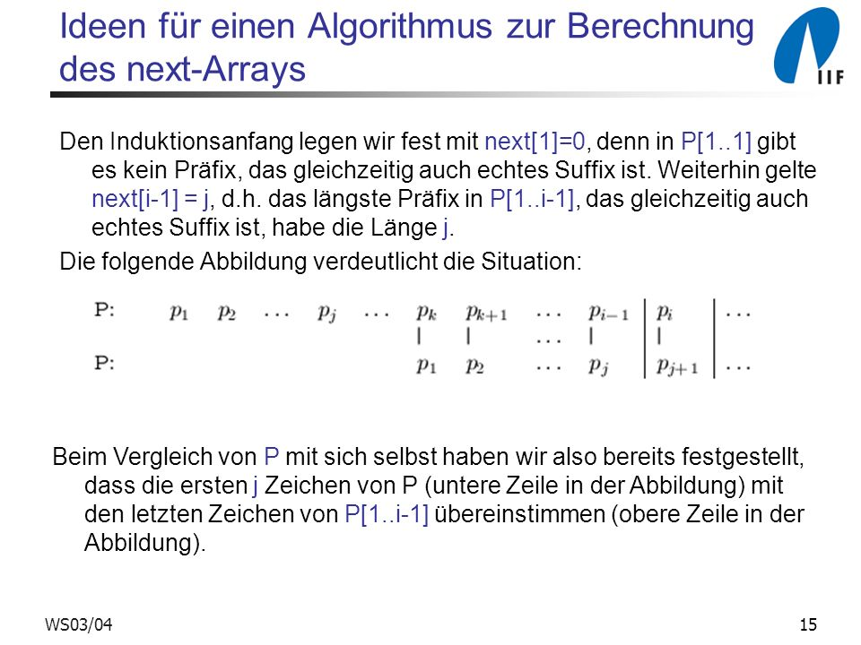 15WS03/04 Ideen für einen Algorithmus zur Berechnung des next-Arrays Den Induktionsanfang legen wir fest mit next[1]=0, denn in P[1..1] gibt es kein P