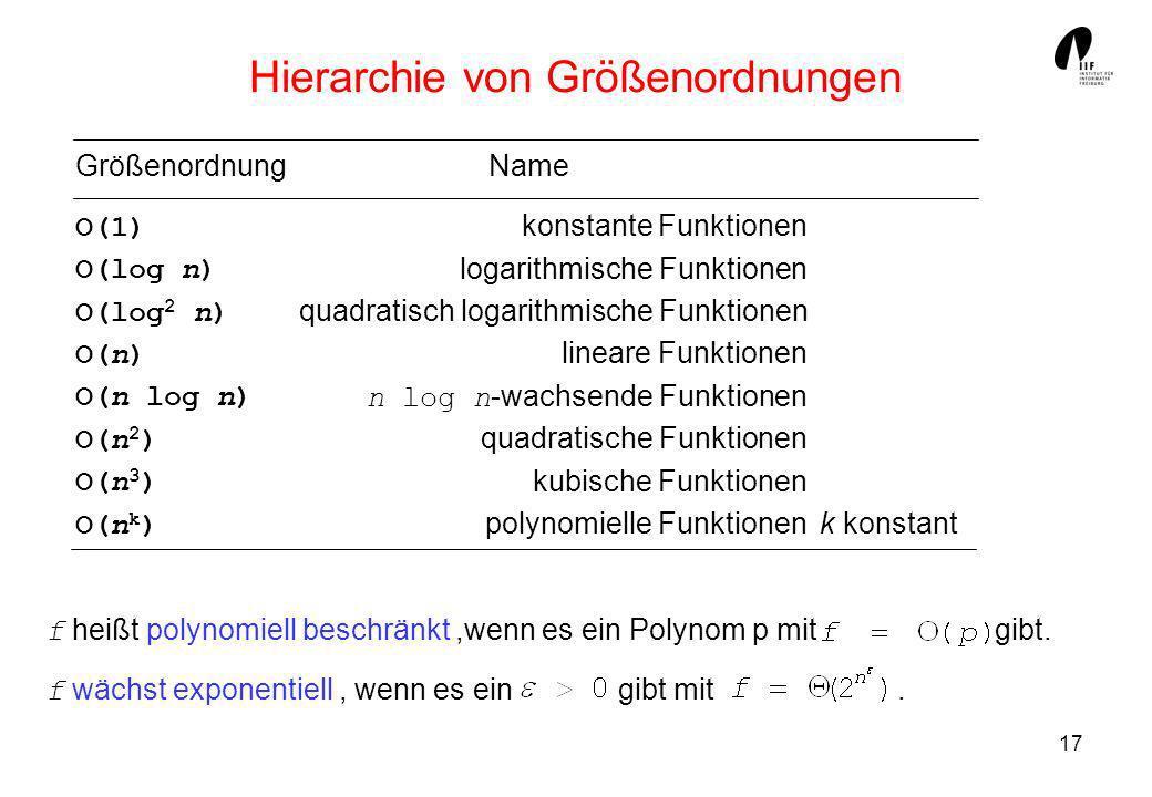 17 f heißt polynomiell beschränkt,wenn es ein Polynom p mit gibt. f wächst exponentiell, wenn es ein gibt mit. Hierarchie von Größenordnungen Name kon