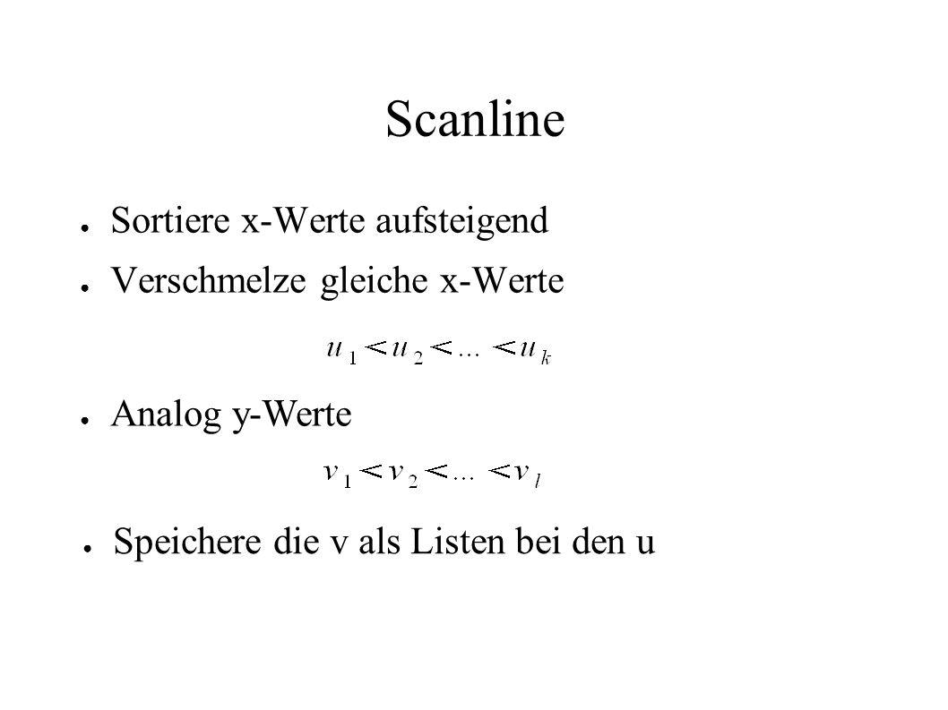 Scanline Sortiere x-Werte aufsteigend Verschmelze gleiche x-Werte Analog y-Werte Speichere die v als Listen bei den u