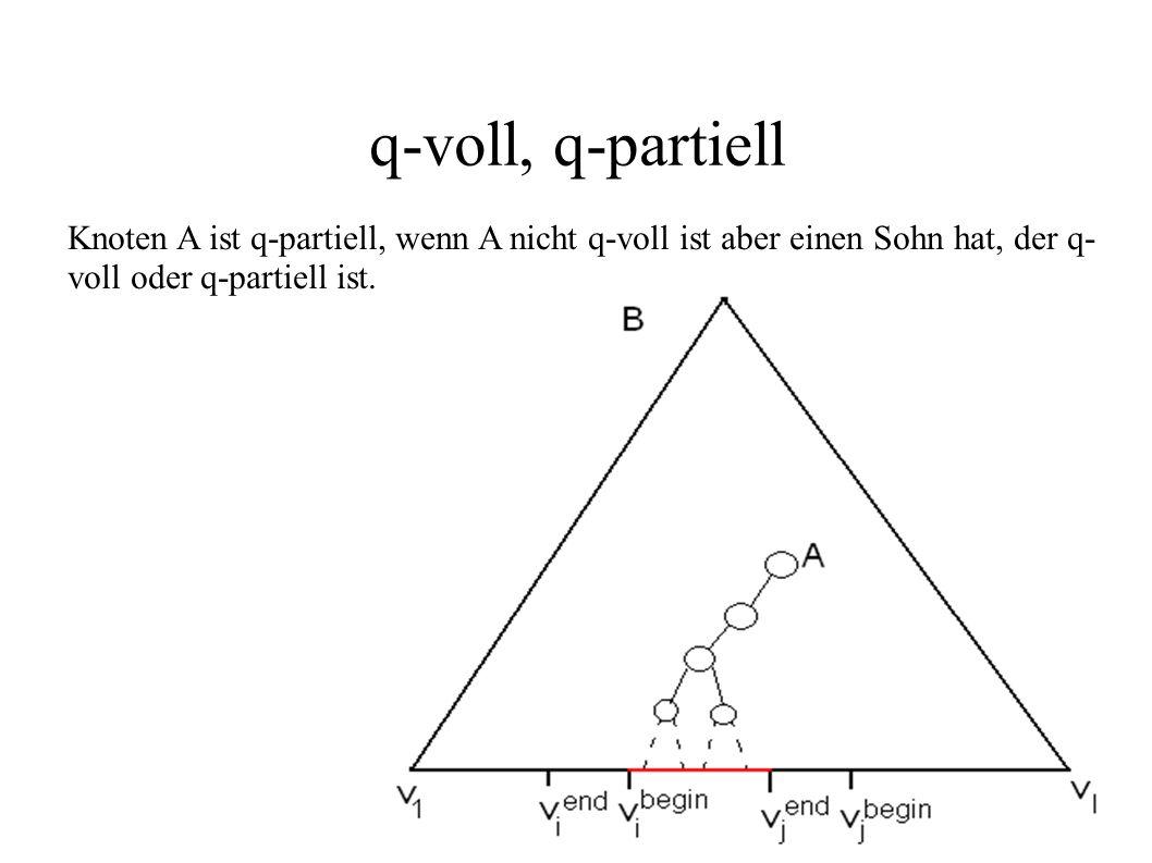 q-voll, q-partiell Knoten A ist q-partiell, wenn A nicht q-voll ist aber einen Sohn hat, der q- voll oder q-partiell ist.