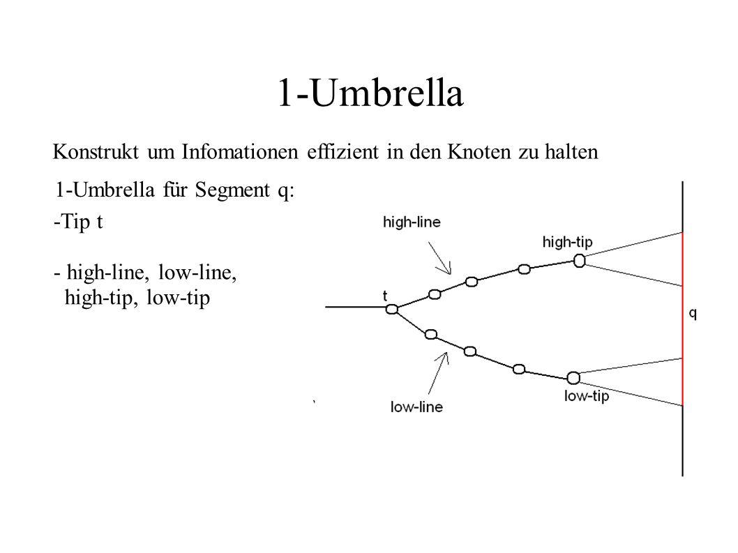 1-Umbrella Konstrukt um Infomationen effizient in den Knoten zu halten 1-Umbrella für Segment q: -Tip t - high-line, low-line, high-tip, low-tip