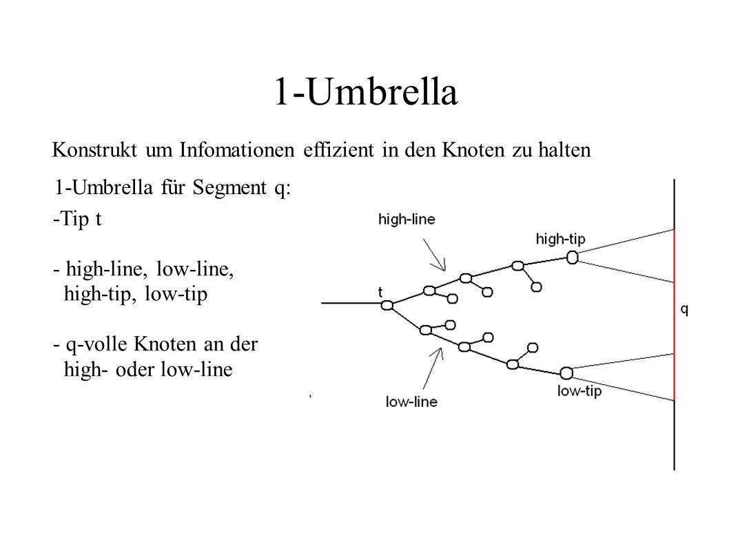 1-Umbrella Konstrukt um Infomationen effizient in den Knoten zu halten 1-Umbrella für Segment q: -Tip t - high-line, low-line, high-tip, low-tip - q-v