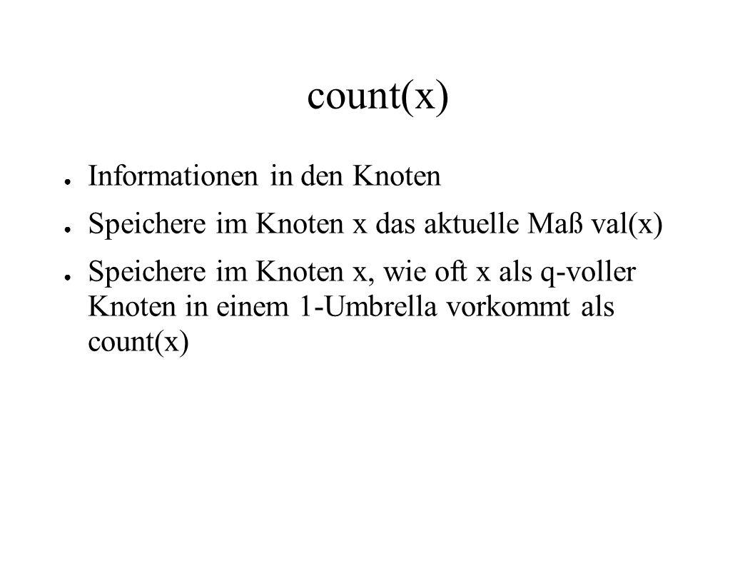 count(x) Informationen in den Knoten Speichere im Knoten x das aktuelle Maß val(x) Speichere im Knoten x, wie oft x als q-voller Knoten in einem 1-Umb