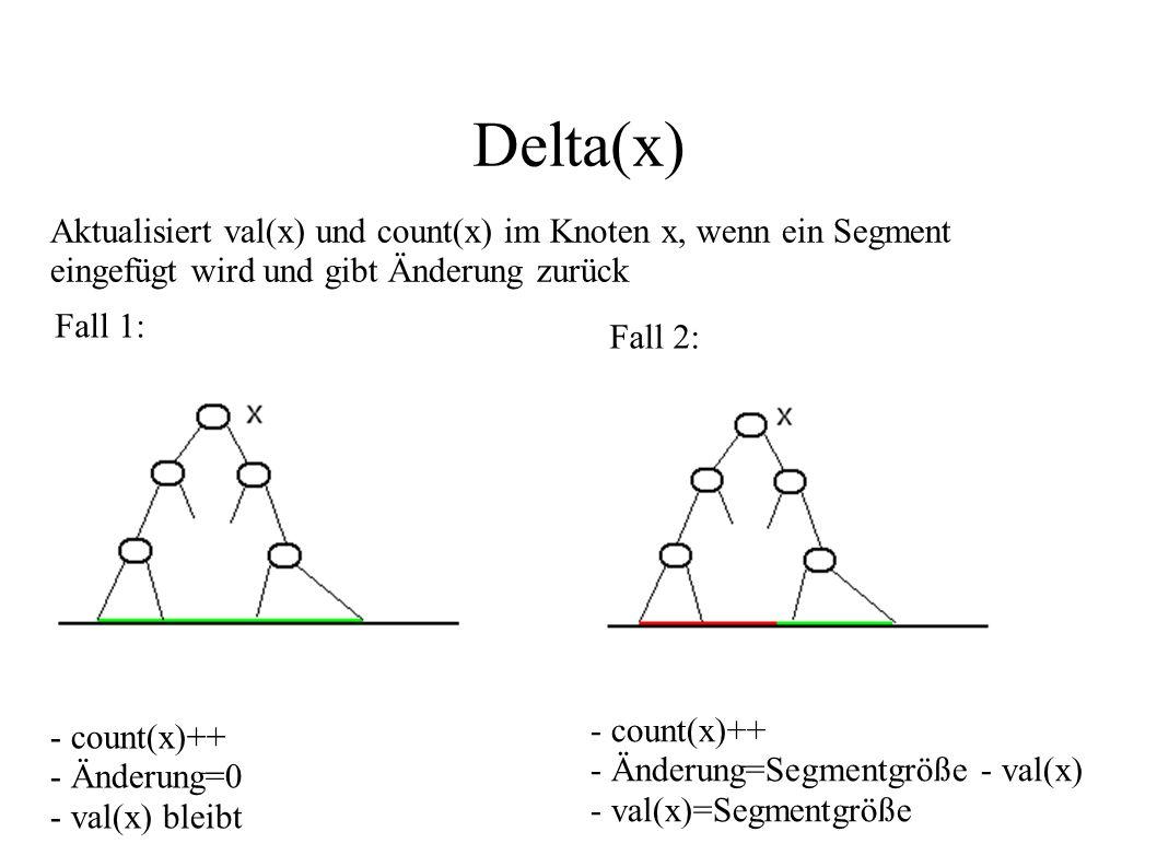 Delta(x) Aktualisiert val(x) und count(x) im Knoten x, wenn ein Segment eingefügt wird und gibt Änderung zurück Fall 1: - count(x)++ - Änderung=0 - va