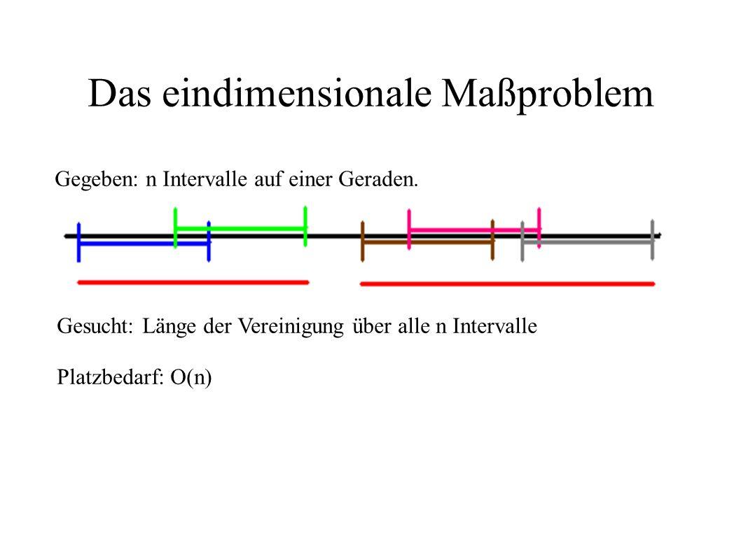 Das eindimensionale Maßproblem Gegeben: n Intervalle auf einer Geraden. Gesucht: Länge der Vereinigung über alle n Intervalle Platzbedarf: O(n)