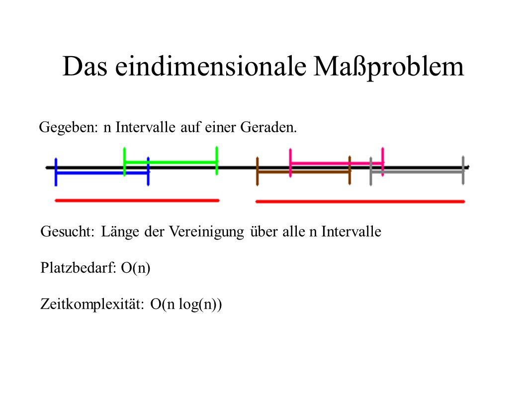 Das eindimensionale Maßproblem Gegeben: n Intervalle auf einer Geraden. Gesucht: Länge der Vereinigung über alle n Intervalle Platzbedarf: O(n) Zeitko