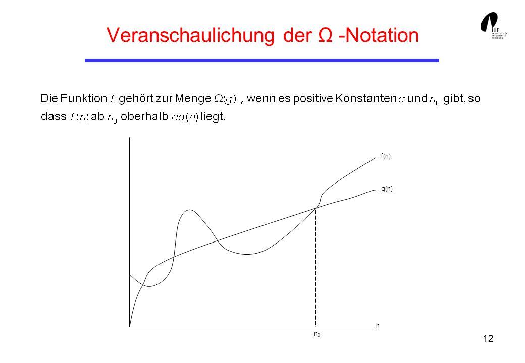 12 Veranschaulichung der Ω -Notation n0n0 n f(n) g(n)