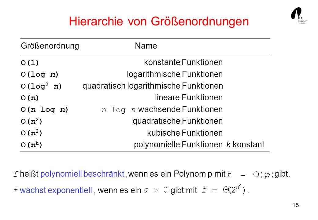 15 f heißt polynomiell beschränkt,wenn es ein Polynom p mit gibt. f wächst exponentiell, wenn es ein gibt mit. Hierarchie von Größenordnungen Name kon