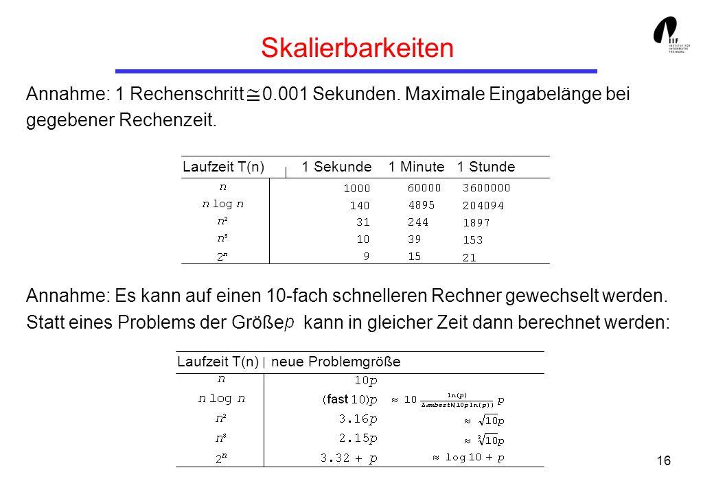 16 Annahme: 1 Rechenschritt 0.001 Sekunden. Maximale Eingabelänge bei gegebener Rechenzeit. Annahme: Es kann auf einen 10-fach schnelleren Rechner gew