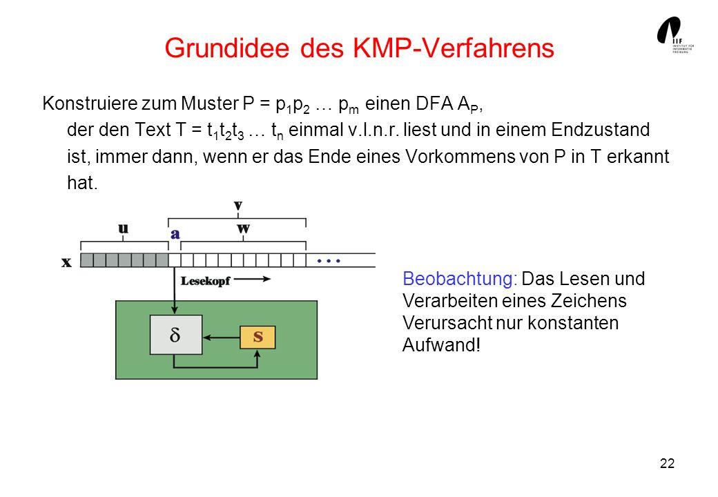 22 Grundidee des KMP-Verfahrens Konstruiere zum Muster P = p 1 p 2 … p m einen DFA A P, der den Text T = t 1 t 2 t 3 … t n einmal v.l.n.r. liest und i