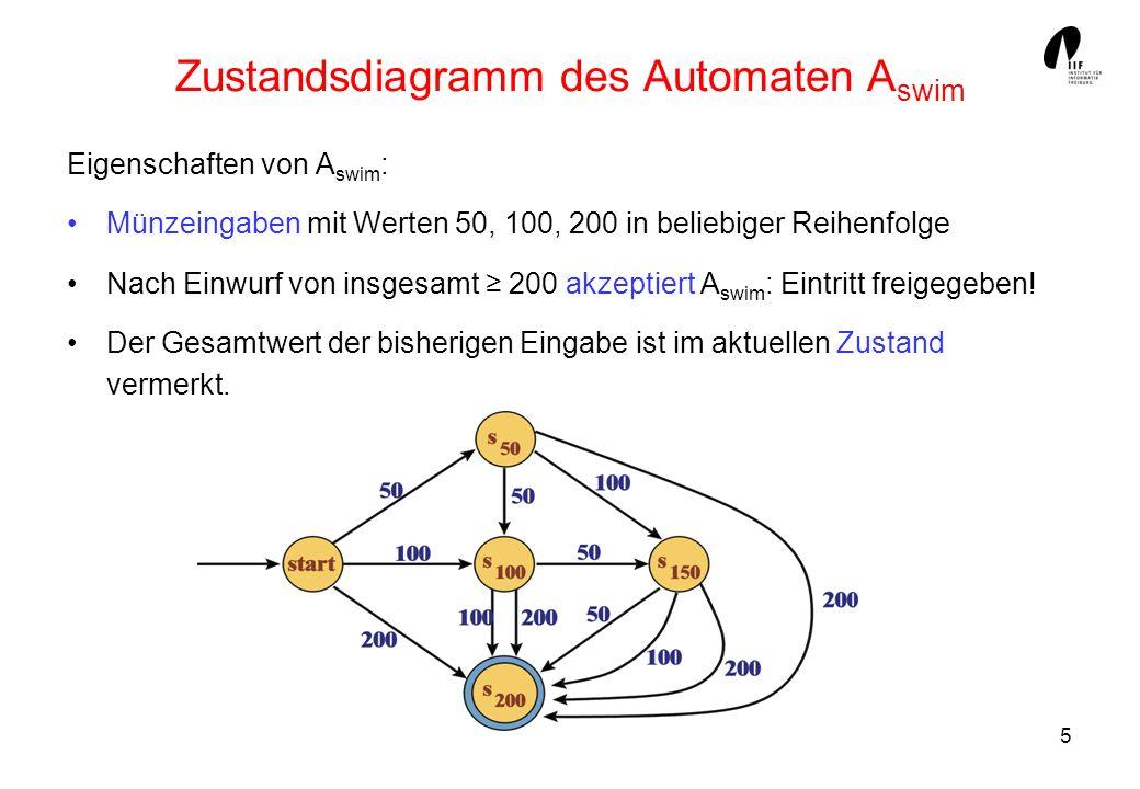 5 Zustandsdiagramm des Automaten A swim Eigenschaften von A swim : Münzeingaben mit Werten 50, 100, 200 in beliebiger Reihenfolge Nach Einwurf von ins