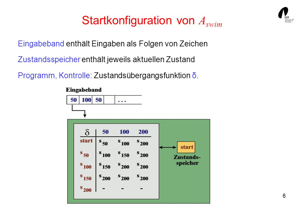 6 Startkonfiguration von A swim Eingabeband enthält Eingaben als Folgen von Zeichen Zustandsspeicher enthält jeweils aktuellen Zustand Programm, Kontr