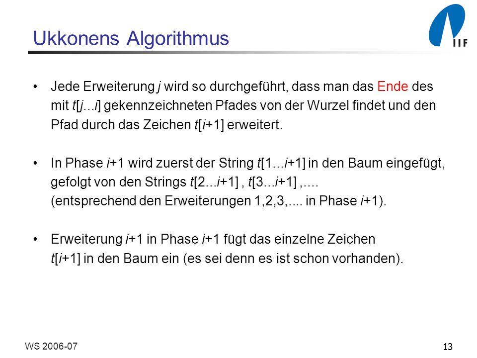 13WS 2006-07 Ukkonens Algorithmus Jede Erweiterung j wird so durchgeführt, dass man das Ende des mit t[j...i] gekennzeichneten Pfades von der Wurzel findet und den Pfad durch das Zeichen t[i+1] erweitert.