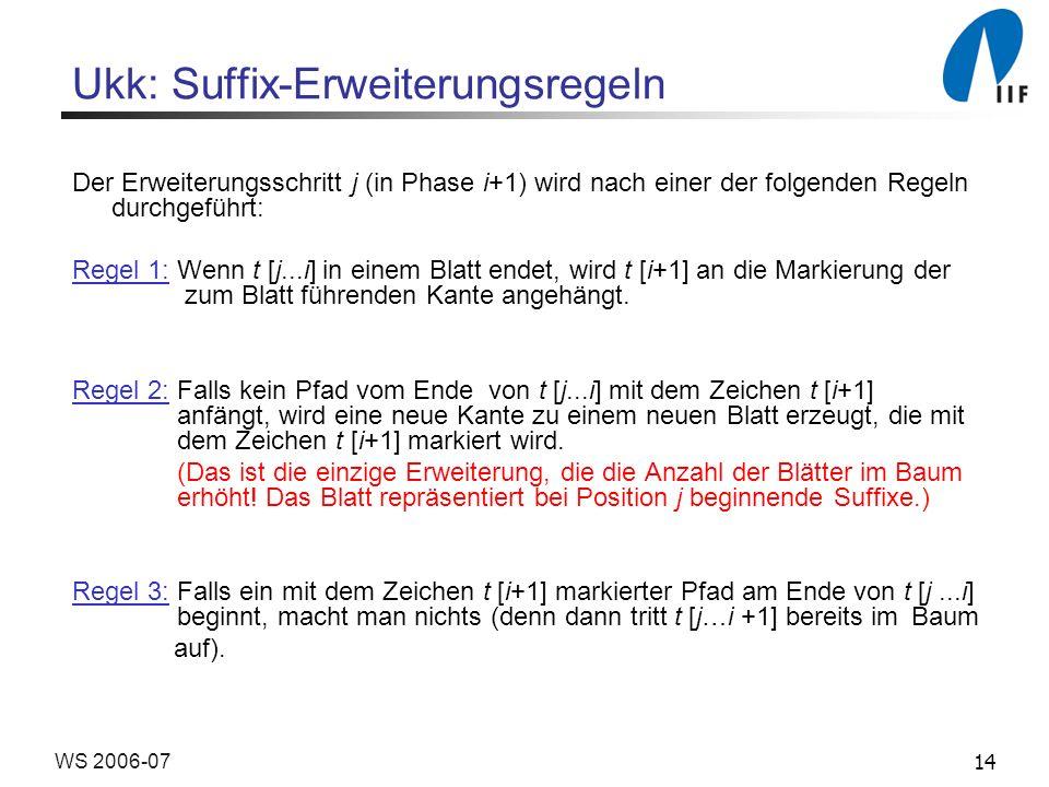 14WS 2006-07 Ukk: Suffix-Erweiterungsregeln Der Erweiterungsschritt j (in Phase i+1) wird nach einer der folgenden Regeln durchgeführt: Regel 1:Wenn t [j...i] in einem Blatt endet, wird t [i+1] an die Markierung der zum Blatt führenden Kante angehängt.