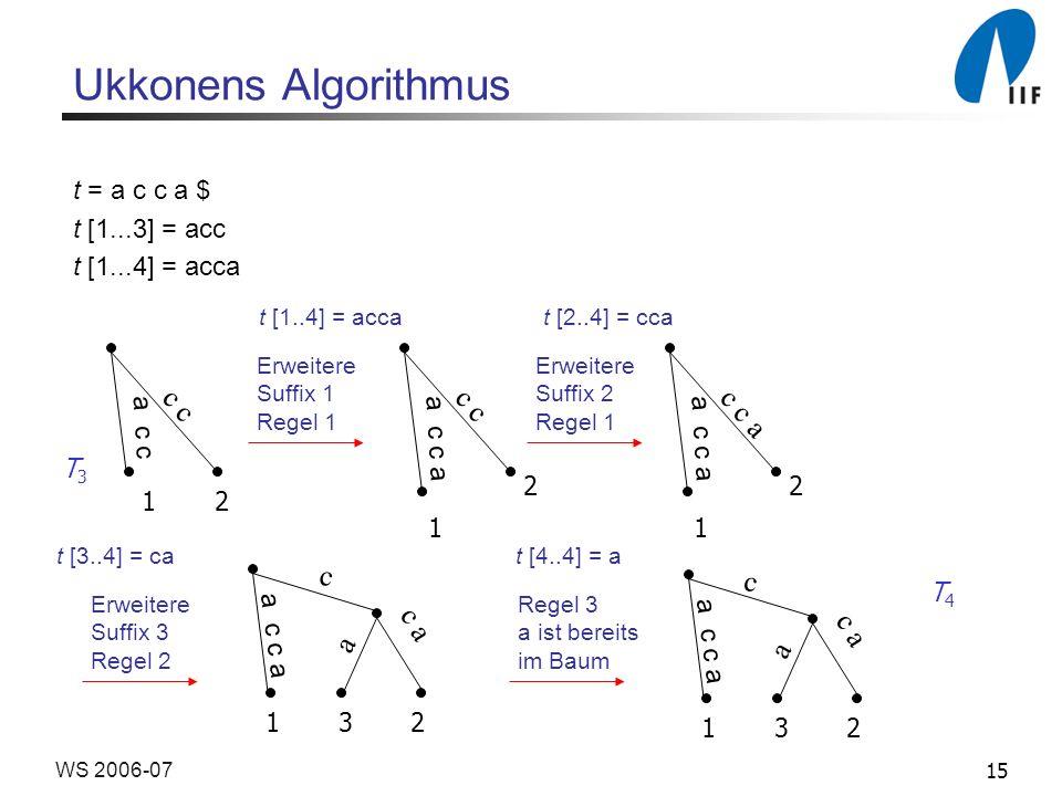 15WS 2006-07 Ukkonens Algorithmus t = a c c a $ t [1...3] = acc t [1...4] = acca a c c c 1 2 a c c a c 1 2 Erweitere Suffix 1 Regel 1 t [1..4] = acca Erweitere Suffix 2 Regel 1 a c c a c c a 1 2 t [2..4] = cca a c c a c c a a 1 3 2 Erweitere Suffix 3 Regel 2 t [3..4] = cat [4..4] = a Regel 3 a ist bereits im Baum T3T3 a c c a c c a a 1 3 2 T4T4