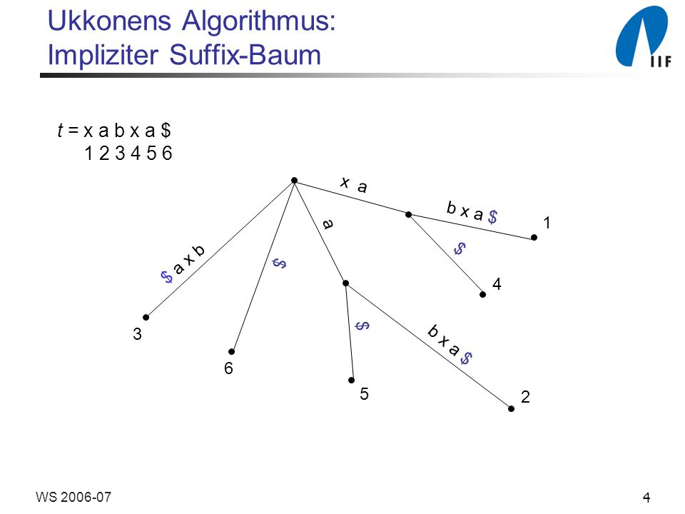 4WS 2006-07 Ukkonens Algorithmus: Impliziter Suffix-Baum t = x a b x a $ 1 2 3 4 5 6 x a b x a $ $ 1 4 2 5 6 3 a $ $ $ a x b