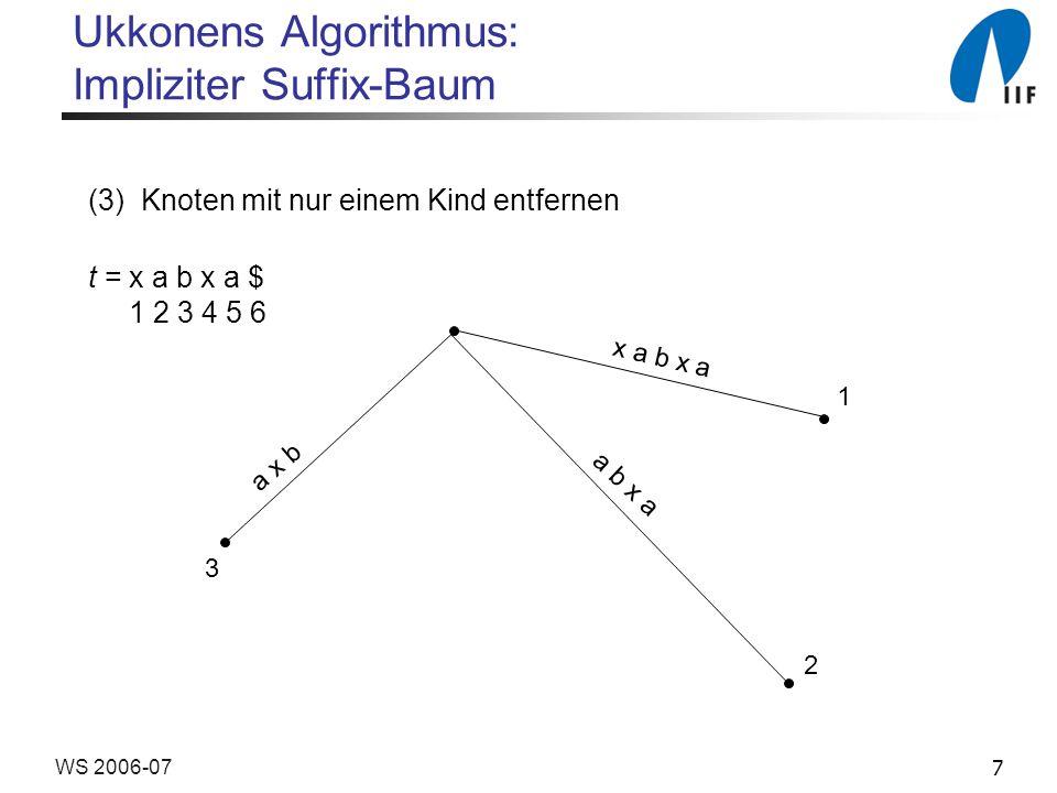 7WS 2006-07 Ukkonens Algorithmus: Impliziter Suffix-Baum (3) Knoten mit nur einem Kind entfernen t = x a b x a $ 1 2 3 4 5 6 x a b x a 1 2 3 a b x a a x b