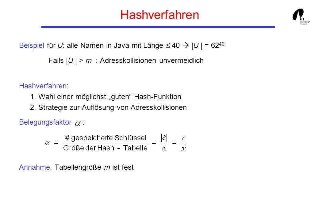 Hashverfahren Beispiel für U: alle Namen in Java mit Länge 40 |U | = 62 40 Falls |U | > m : Adresskollisionen unvermeidlich Hashverfahren: 1. Wahl ein