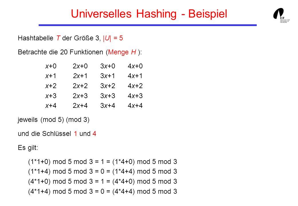 Universelles Hashing - Beispiel Hashtabelle T der Größe 3, |U| = 5 Betrachte die 20 Funktionen (Menge H ): x+02x+03x+04x+0 x+12x+13x+14x+1 x+22x+23x+2