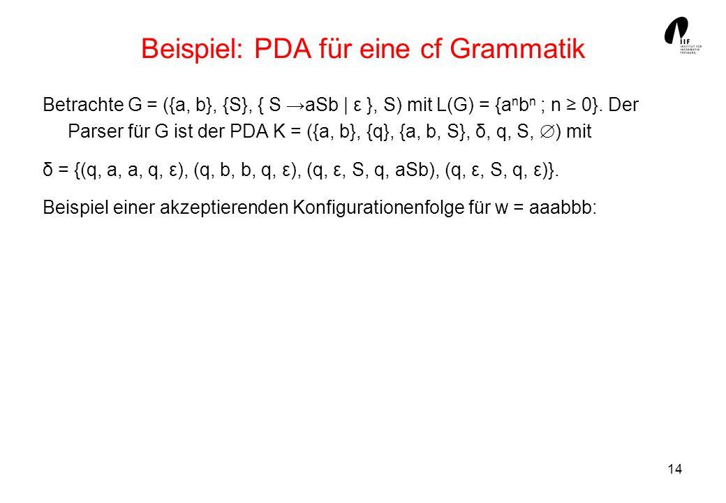 14 Beispiel: PDA für eine cf Grammatik Betrachte G = ({a, b}, {S}, { S aSb   ε }, S) mit L(G) = {a n b n ; n 0}. Der Parser für G ist der PDA K = ({a,