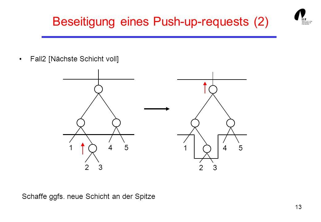 13 Beseitigung eines Push-up-requests (2) Fall2 [Nächste Schicht voll] Schaffe ggfs.